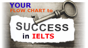 How to use Flow chart technique in IELTS Listening.